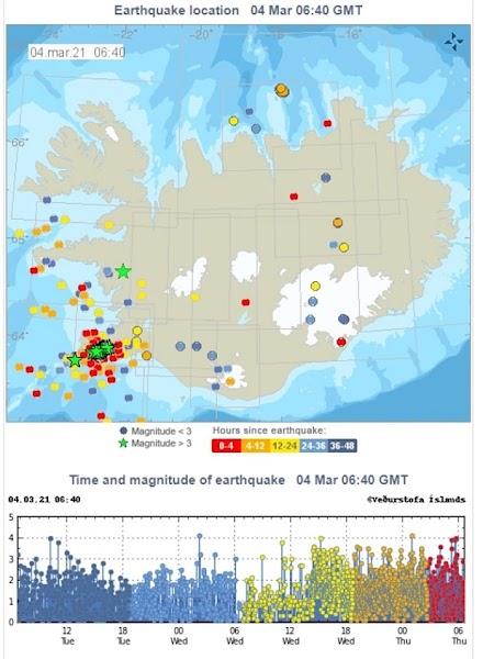 Συναγερμός για μεγάλη ηφαιστειακή έκρηξη στην Ισλανδία - Πάνω από 18.000 σεισμοί μέσα σε μία εβδομάδα