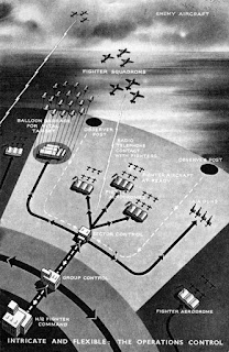 Operations Control (the Dowding System) from 1941 pamphlet By UK Air Ministry via Wikimedia Commons