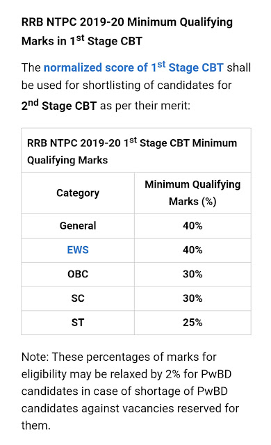Rrb ntpc minimum qualifying marks 2020