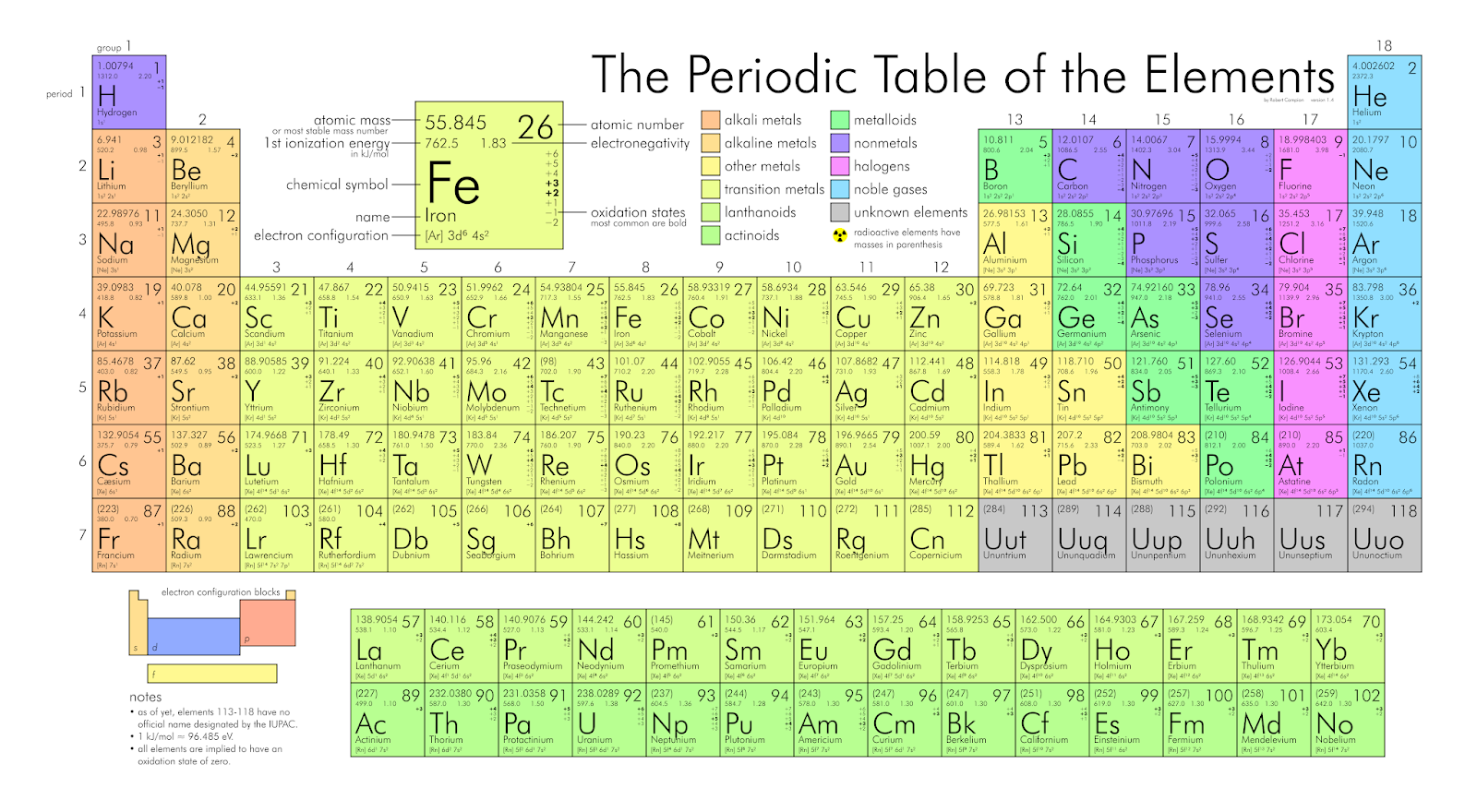 MODERN PERIODIC TABLE 50 QUESTIONS : PDF