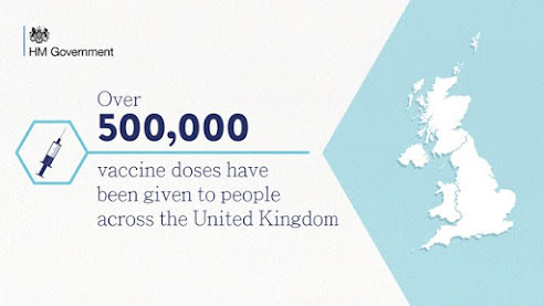 211220 Over half a million doses of vaccine have been given UK