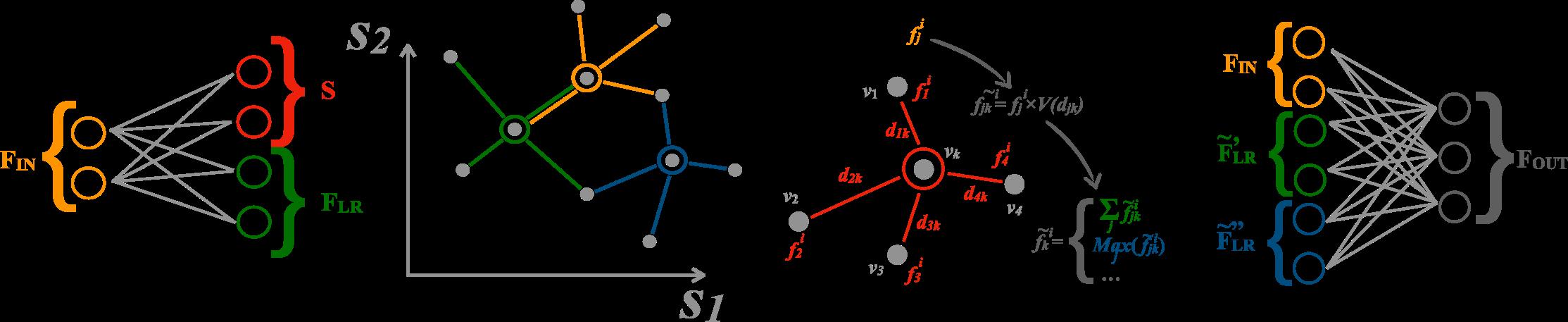 GravNet layer architecture