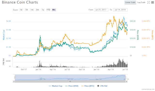 Market Cap o capitalización de mercado binance BNB