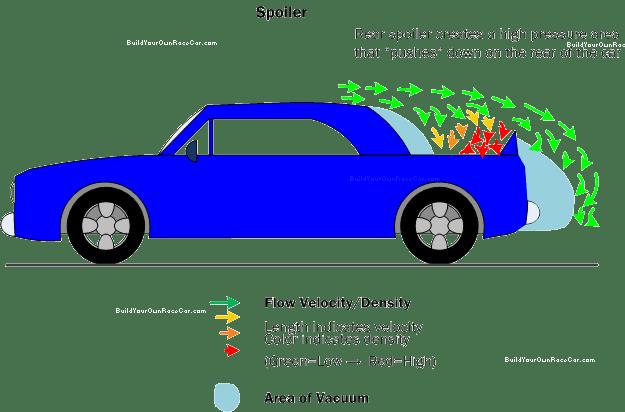 dampak pemasangan spoiler pada mobil