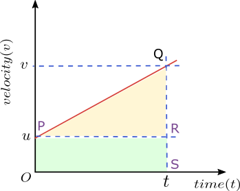 Second Equation of motion by graphical Method
