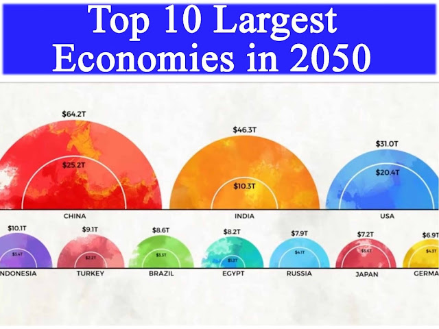 Top 10 Largest Economies By 2050