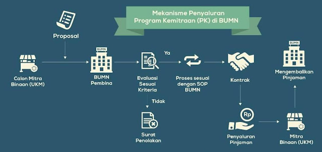CARA MENDAPATKAN PINJAMAN PROGRAM KEMITRAAN BUMN : Mekanisme Penyaluran pinjaman kredit program kemitraan BUMN