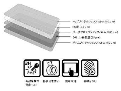 メーターパネルプロテクションフィルム & 作業用ツールセット YAMAHA MT-07