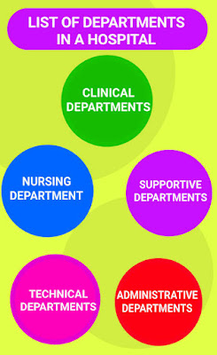 List of departments in a hospital, clinical departments, nursing department, technical department, administrative departments