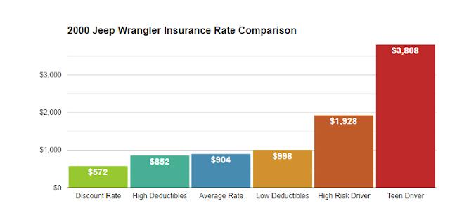 2000 jeep wrangler insurance cost