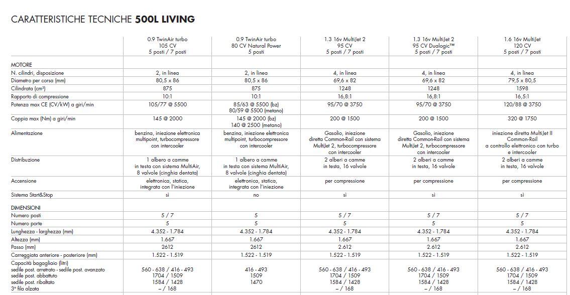 Schema tecnico quotato con tutte le dimensioni e misure di Fiat 500L Living