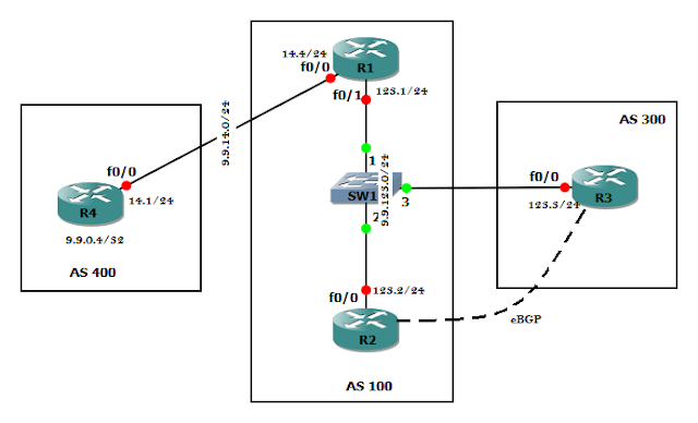 BGP NEXT-HOP IN SHARED NETWORK