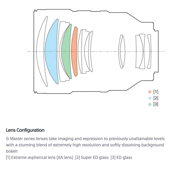 Оптическая схема объектива Sony FE 135mm f/1.8 GM