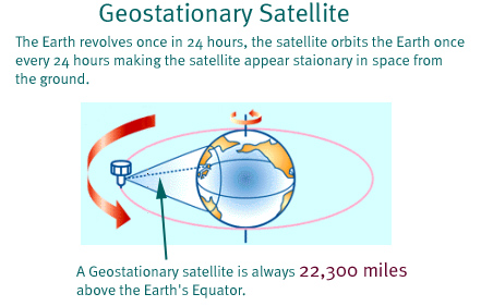 geostationary satellite essay Press release photo essay additional photos nsc 2017 will bring together users and providers of polar-orbiting and geostationary satellite data, data products.