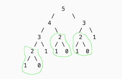 Print the Fibonacci series using recursive way with Dynamic Programming-1
