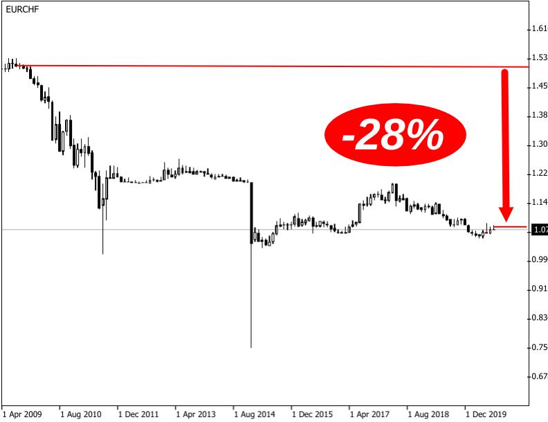 Kerzenchart der negativen Kursentwicklung des Euro gegenüber dem Schweizer Franken von 2009-2020
