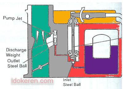 Cara Kerja Sistem Percepatan Pada Karburator