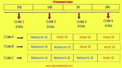 subnet mask,subnet mask calculator,how to find subnet mask,subnet mask explained,subnet mask table