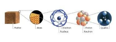 Com es comporten partícules molt petites a temperatures molt elevades?