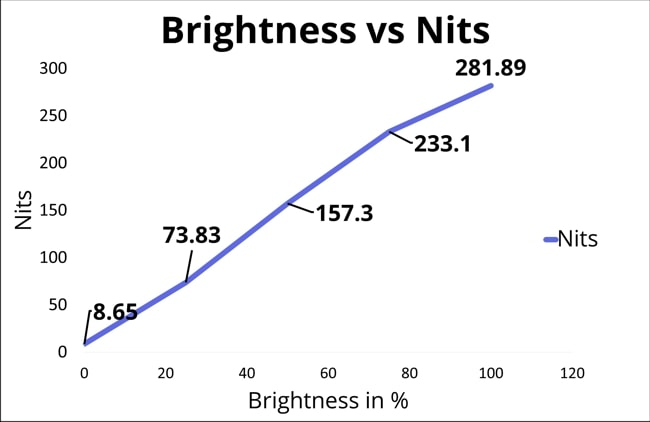 The laptop display was tested for nits at different brightness %. And. the results are as follows, At 0% 8.65 nits, at 25% 73.83 nits, at 50% 157.3 nits, at 75% 233.1 nits, and lastly at 100% brightness the nits recorded were 281.89. So, not much brighter display.