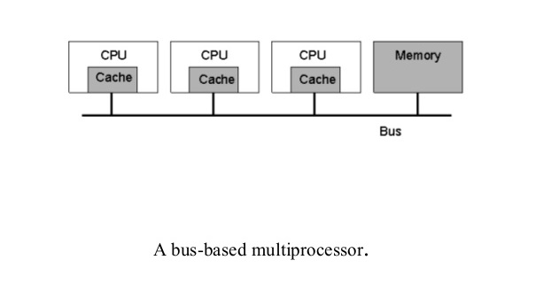bus based diagram