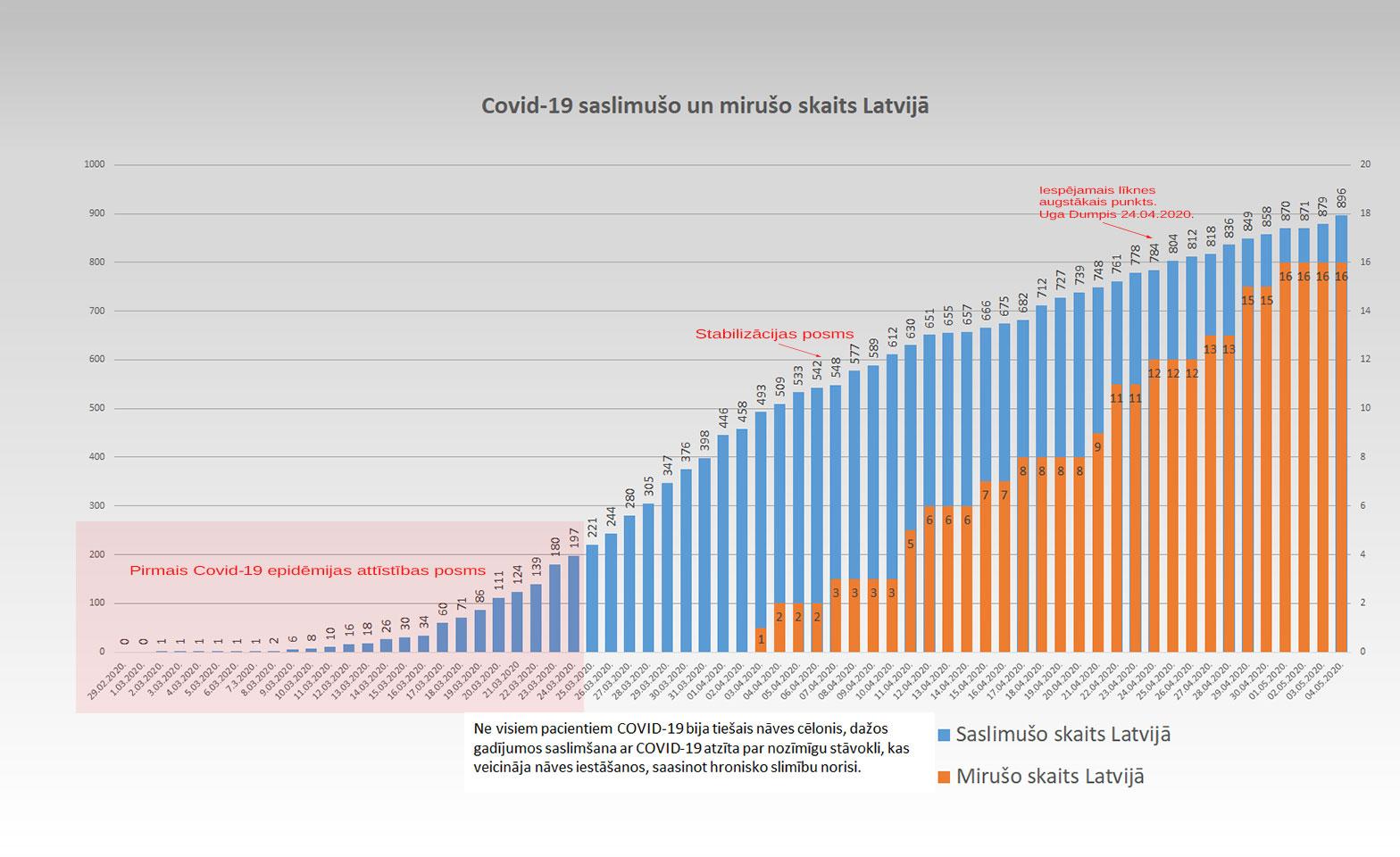 Koronavīrusa saslimušo skaits Latvijā 4.05.2020.