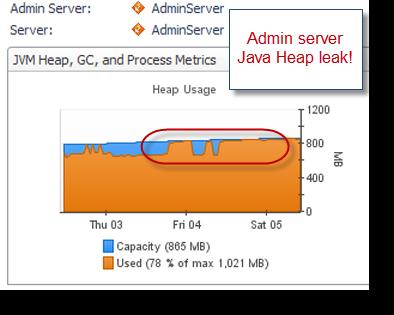 HPROF – Memory leak analysis tutorial ~ Java EE Support Patterns