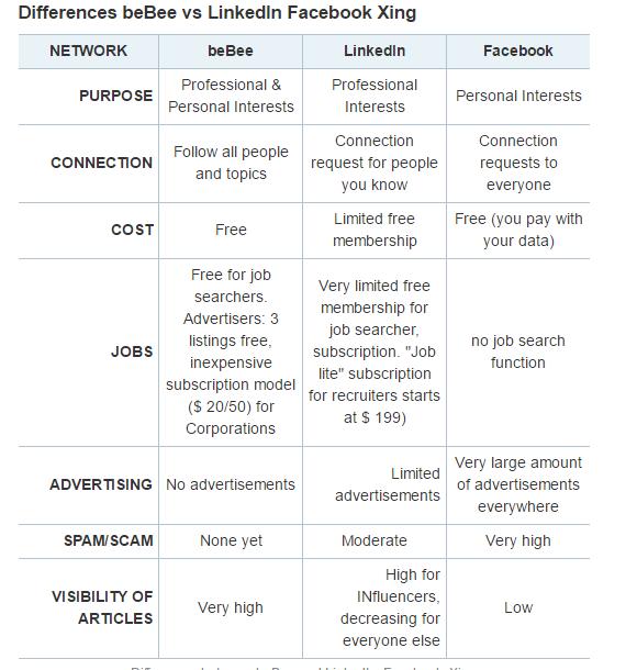 beBee vs LinkedIn Facebook Xing