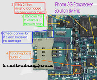 iPhone 3G diagram Solution.