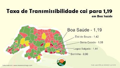 Taxa de transmissibilidade CAI DE 5 PARA 1