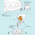 Các kiểm tra và và điều chỉnh khí thải CO/HC trên ô tô