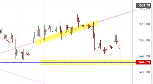 Gold Vedic Chart
