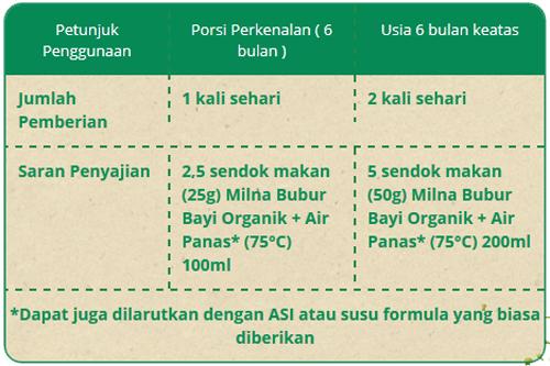 Petunjuk Penggunaan Milna Bubur Bayi Organik