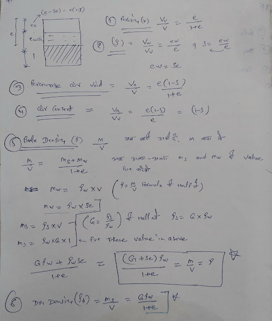 Relationship Between Void Ratio Specific Gravity And Degree Of Saturation
