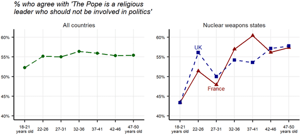 Chart Attribute: Pope involved in politics, per age.