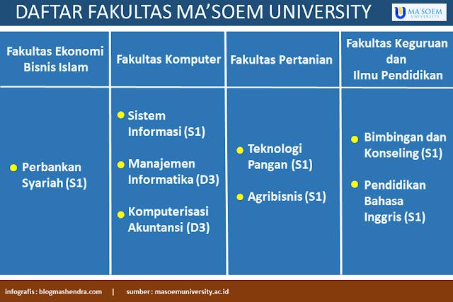 Daftar Jurusan Kuliah Ma'soem University Bandung - Blog Mas Hendra