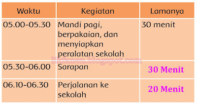 Kunci Jawaban Buku Tema 6 Kelas 3 Energi Dan Perubahannya