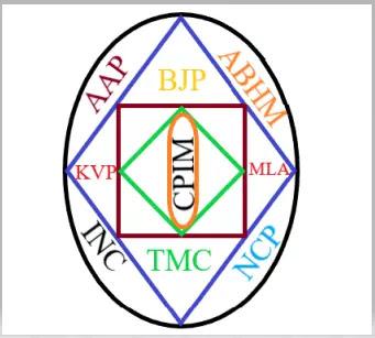 Political Abbreviation - Full Form