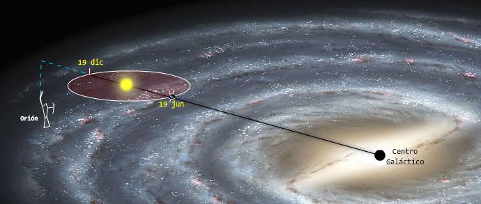 El Termómetro Zodiacal: Sagitario nos conecta con el centro de la ...