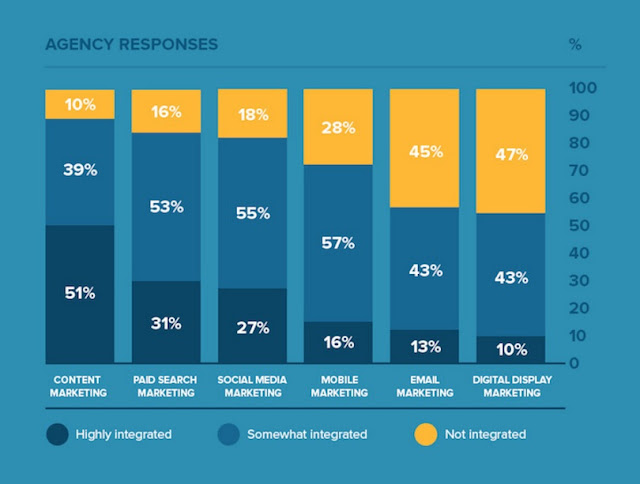 Chart shows the integration social media in various agencies SEO strategy