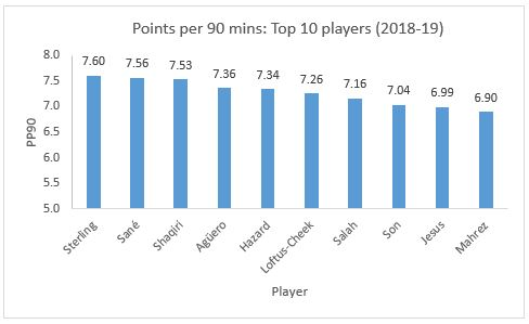 Fantasy Premier League 2018-19: Points per 90 minutes top 10