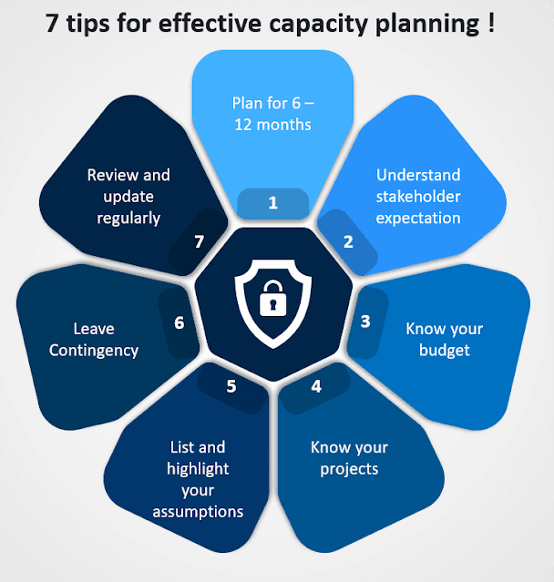 7 tips for effective capacity planning