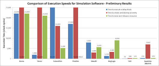 The Fastest Simulation Software