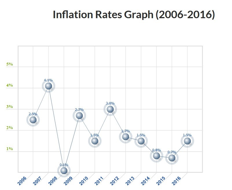 Interest rate chart (2006 - 2016)