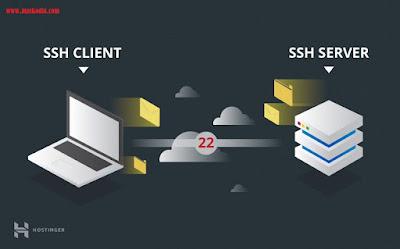 Pengertian SSH Pada Jaringan Komputer Beserta Fungsinya, cara kerja ssh pada jaringan komputer, fungsi ssh pada jaringan komputer, apa yang dimaksud ssh pada jaringan komputer, apa yang dimaksud dengan ssh, bagaimana cara kerja ssh pada jaringan komputer