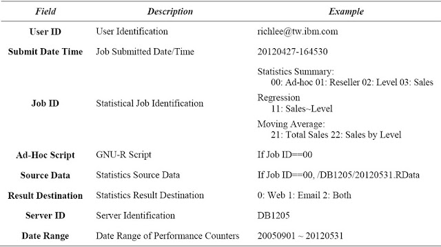 Table Attribute: Statistical Job Request