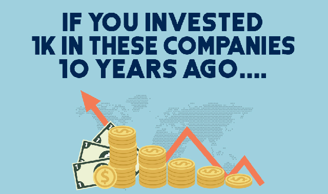 If You Invested 1k in These Companies 10 Years Ago.... #infographic
