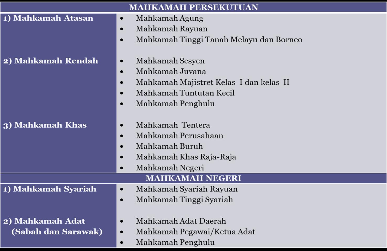 Inspirasi 28 Mahkamah Malaysia Model Baru