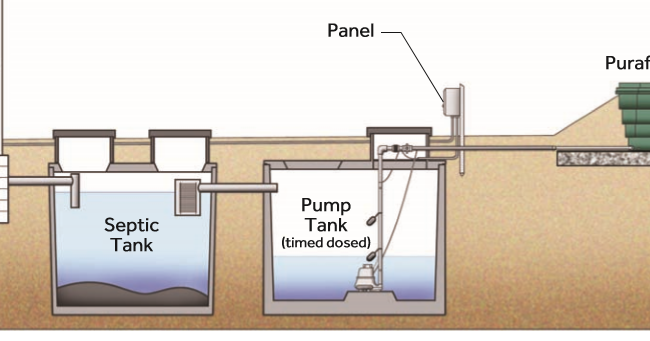Green Risks Costs To Maintain Alternative Septic Systems