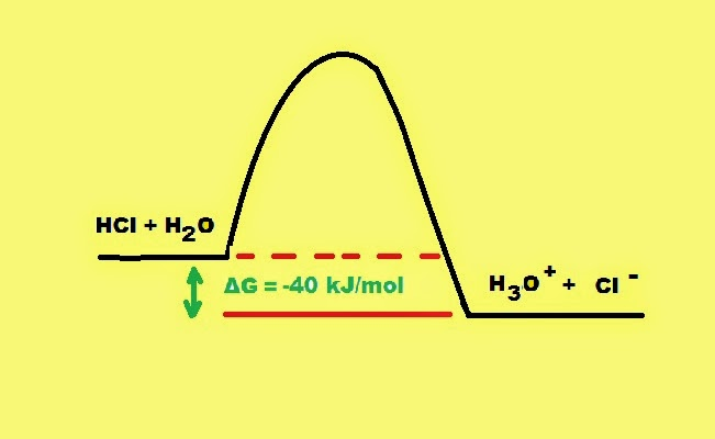 Fig. I.1: Formation of products -  H3O+ transfer – is highly favored in the ionization of HCl in water due to the lower energy attained. The ΔG for the reaction is -40 kJ/mol.